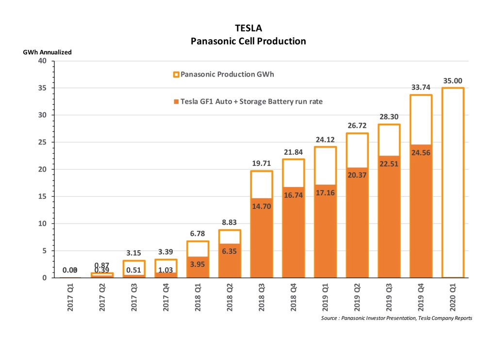 Panasonic cell production chart